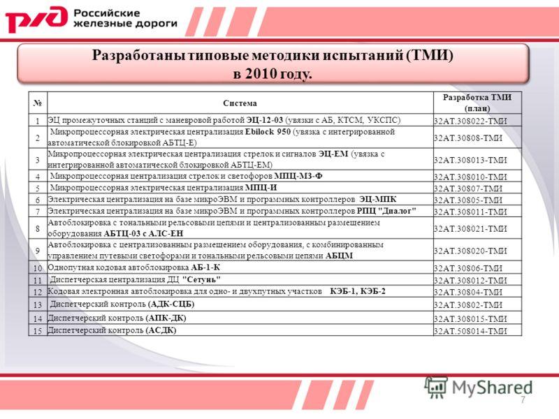 Разработаны типовые методики испытаний (ТМИ) в 2010 году. Разработаны типовые методики испытаний (ТМИ) в 2010 году. Система Разработка ТМИ (план) 1ЭЦ промежуточных станций с маневровой работой ЭЦ-12-03 (увязки с АБ, КТСМ, УКСПС)32АТ.308022-ТМИ 2 Микр