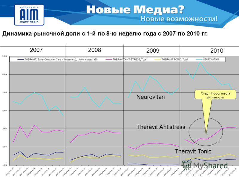 20072008 20092010 Neurovitan Theravit Antistress Theravit Tonic Динамика рыночной доли с 1-й по 8-ю неделю года с 2007 по 2010 гг. Старт Indoor media активности