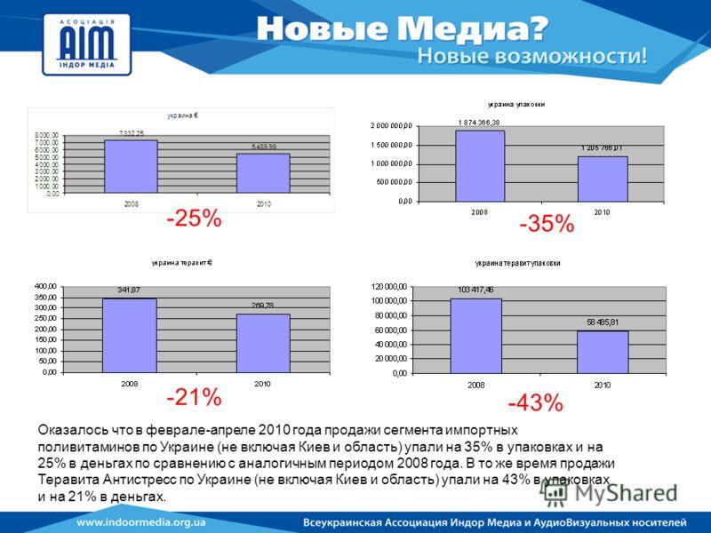 Оказалось что в феврале-апреле 2010 года продажи сегмента импортных поливитаминов по Украине (не включая Киев и область) упали на 35% в упаковках и на 25% в деньгах по сравнению с аналогичным периодом 2008 года. В то же время продажи Теравита Антистр