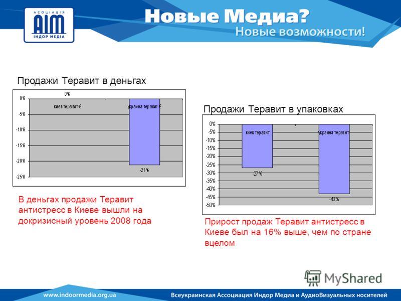 В деньгах продажи Теравит антистресс в Киеве вышли на докризисный уровень 2008 года Прирост продаж Теравит антистресс в Киеве был на 16% выше, чем по стране вцелом Продажи Теравит в деньгах Продажи Теравит в упаковках