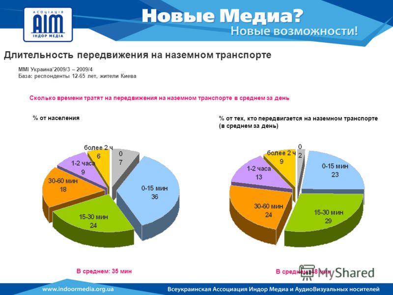 MMI Украина2009/3 – 2009/4 База: респонденты 12-65 лет, жители Киева Сколько времени тратят на передвижения на наземном транспорте в среднем за день В среднем: 35 мин % от населения В среднем: 48 мин % от тех, кто передвигается на наземном транспорте