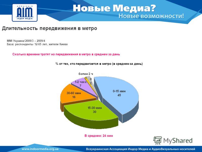 MMI Украина2009/3 – 2009/4 База: респонденты 12-65 лет, жители Киева Сколько времени тратят на передвижения в метро в среднем за день В среднем: 24 мин % от тех, кто передвигается в метро (в среднем за день) Длительность передвижения в метро