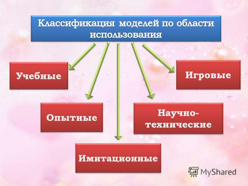 По области использования; С учетом временного фактора; По способу представления моделей.