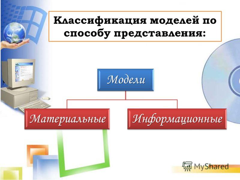 Модели Статические Динамические описывают состояние системы в момент времени описывают процессы изменения и развития систем Примеры: динамические: заводные игрушки; статические: глобус; мягкие игрушки; учебники. Классификация моделей с учетом фактора