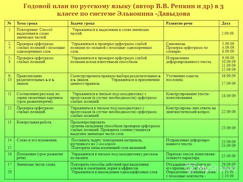 Годовой план по русскому языку