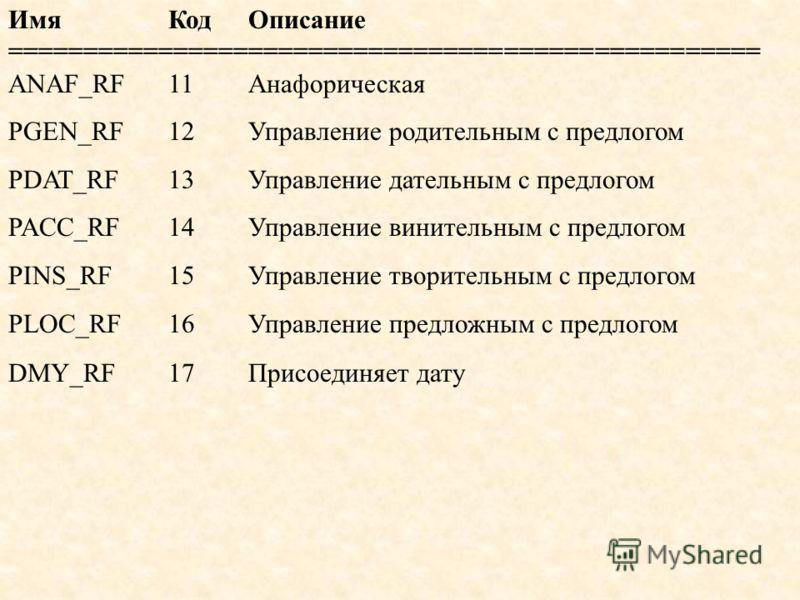 ИмяКодОписание ================================================== ANAF_RF11Анафорическая PGEN_RF12Управление родительным с предлогом PDAT_RF13Управление дательным с предлогом PACC_RF14Управление винительным с предлогом PINS_RF15Управление творительны