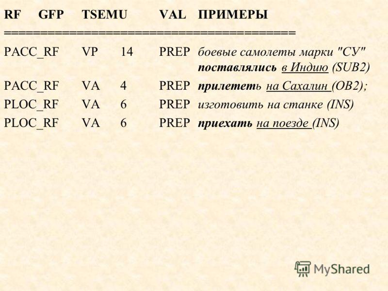 RFGFPTSEMUVALПРИМЕРЫ ======================================== PACC_RFVP14PREPбоевые самолеты марки