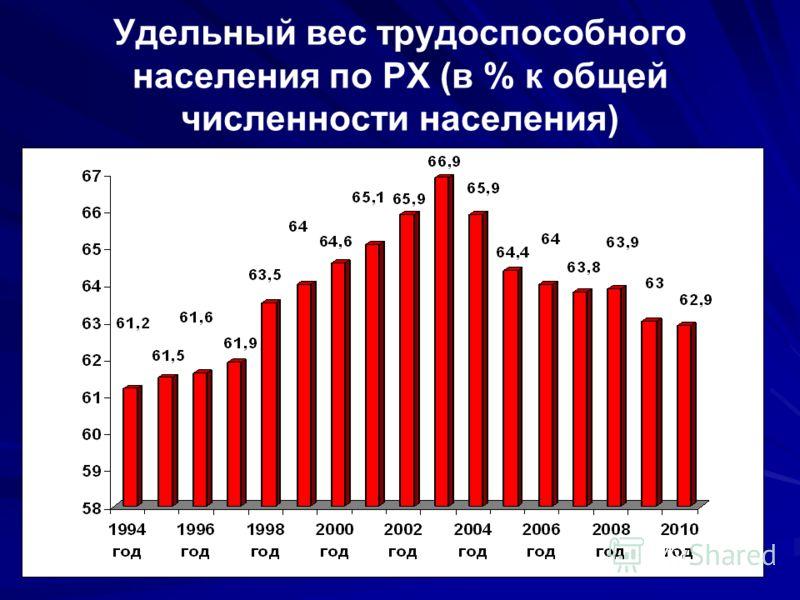 Удельный вес трудоспособного населения по РХ (в % к общей численности населения)