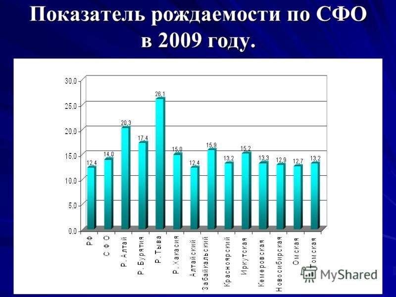Показатель рождаемости по СФО в 2009 году.