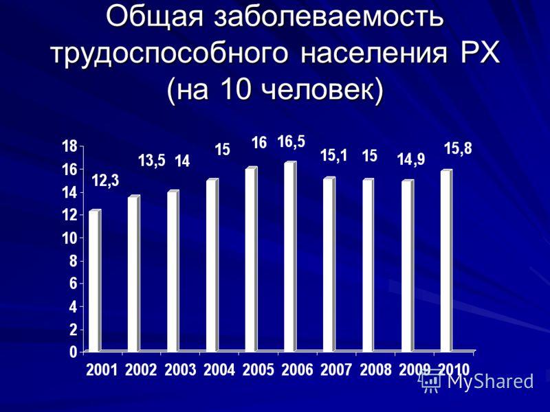 Общая заболеваемость трудоспособного населения РХ (на 10 человек)