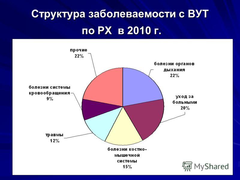 Структура заболеваемости с ВУТ по РХ в 2010 г.
