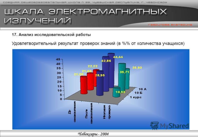 Чебоксары - 2004 16. Анализ исследовательской работы Отрицательный результат проверок знаний (в % от количества учащихся)
