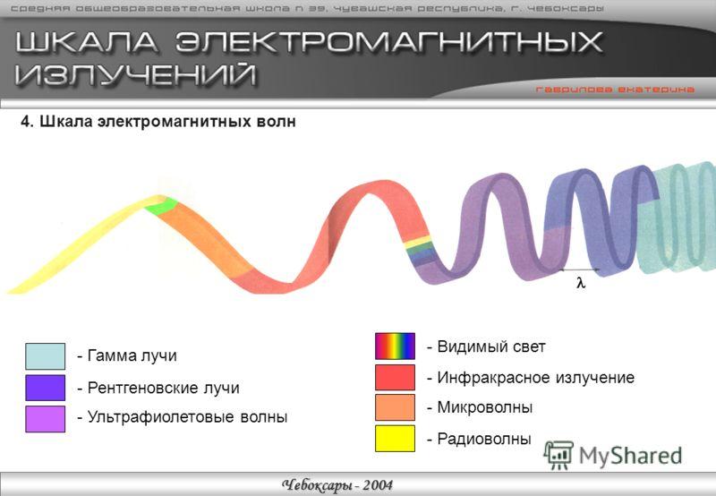 Чебоксары - 2004 3. Задачи моего исследования 1.Отразить на шкале электромагнитных волн области действия «био- СВЧ», террагерционных и торсионных полей. 2.Указать их источники, свойства и применение. 3.Исследовать влияние мною созданного проекта-през