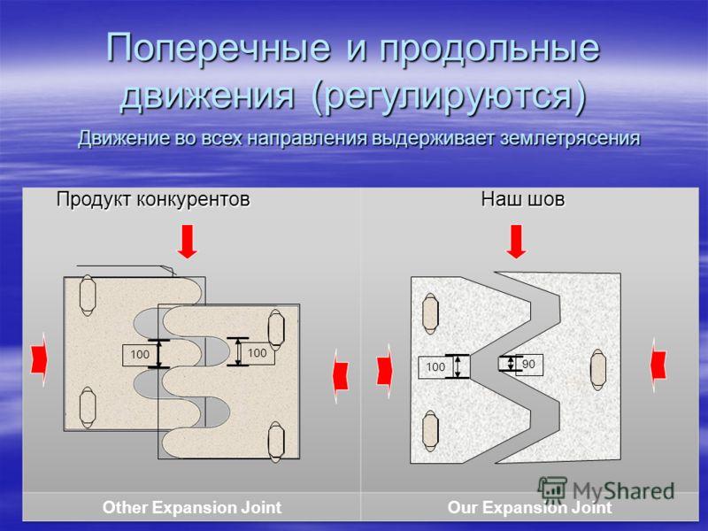 Возможность доступа для контроля с четырех сторон