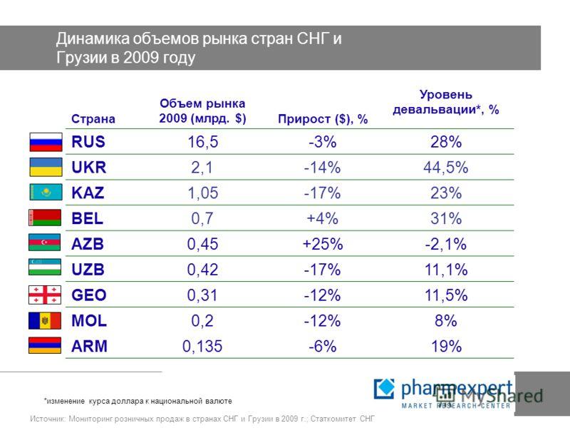 Динамика объемов рынка стран СНГ и Грузии в 2009 году Страна Объем рынка 2009 (млрд. $)Прирост ($), % Уровень девальвации*, % RUS16,5-3%28% UKR2,1-14%44,5% KAZ1,05-17%23% BEL0,7+4%31% AZB0,45+25%-2,1% UZB0,42-17%11,1% GEO0,31-12%11,5% MOL0,2-12%8% AR