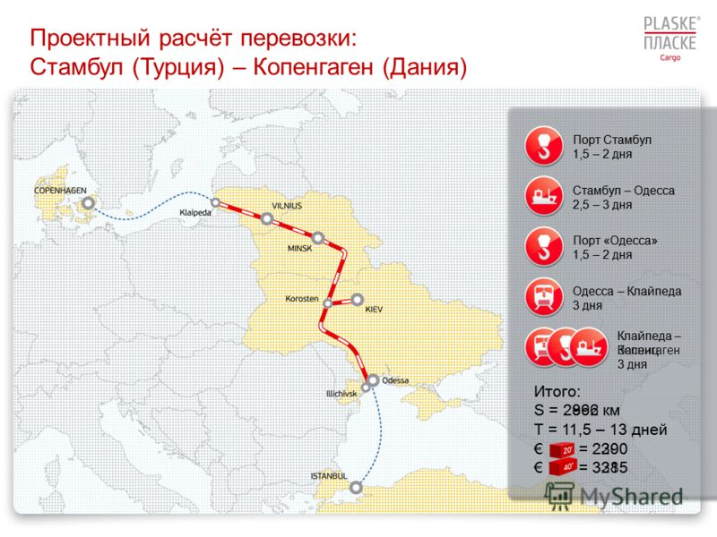 Проектный расчёт перевозки: Стамбул (Турция) – Копенгаген (Дания) Порт Стамбул 1,5 – 2 дня Стамбул – Одесса 2,5 – 3 дня Порт «Одесса» 1,5 – 2 дня Одесса – Клайпеда 3 дня Клайпеда – Засниц 3 дня Порт Стамбул 1,5 – 2 дня Стамбул – Одесса 2,5 – 3 дня По
