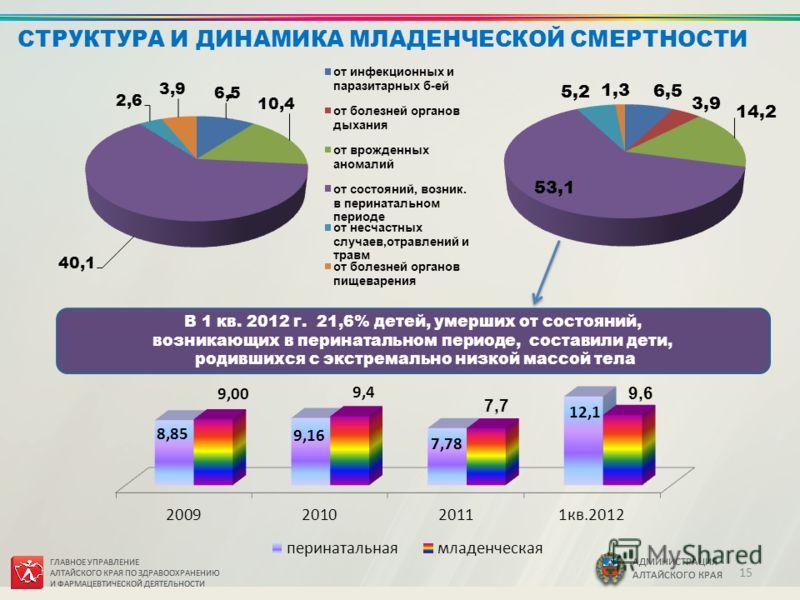 ГЛАВНОЕ УПРАВЛЕНИЕ АЛТАЙСКОГО КРАЯ ПО ЗДРАВООХРАНЕНИЮ И ФАРМАЦЕВТИЧЕСКОЙ ДЕЯТЕЛЬНОСТИ АДМИНИСТРАЦИЯ АЛТАЙСКОГО КРАЯ В 1 кв. 2012 г. 21,6% детей, умерших от состояний, возникающих в перинатальном периоде, составили дети, родившихся с экстремально низк