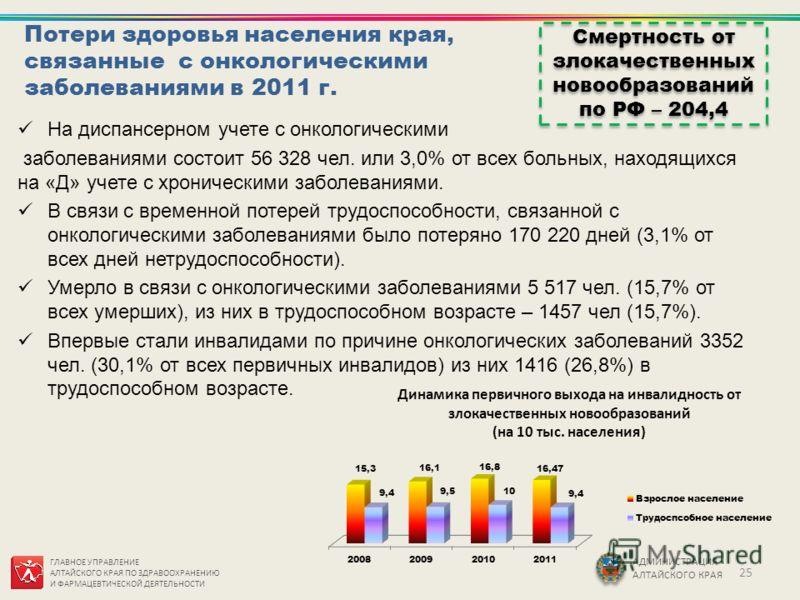 ГЛАВНОЕ УПРАВЛЕНИЕ АЛТАЙСКОГО КРАЯ ПО ЗДРАВООХРАНЕНИЮ И ФАРМАЦЕВТИЧЕСКОЙ ДЕЯТЕЛЬНОСТИ АДМИНИСТРАЦИЯ АЛТАЙСКОГО КРАЯ Потери здоровья населения края, связанные с онкологическими заболеваниями в 2011 г. На диспансерном учете с онкологическими заболевани