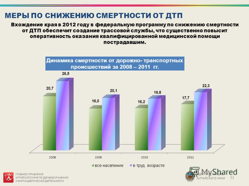 ГЛАВНОЕ УПРАВЛЕНИЕ АЛТАЙСКОГО КРАЯ ПО ЗДРАВООХРАНЕНИЮ И ФАРМАЦЕВТИЧЕСКОЙ ДЕЯТЕЛЬНОСТИ АДМИНИСТРАЦИЯ АЛТАЙСКОГО КРАЯ Вхождение края в 2012 году в федеральную программу по снижению смертности от ДТП обеспечит создание трассовой службы, что существенно