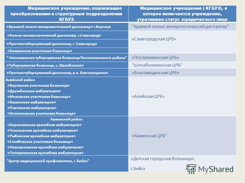 Медицинское учреждение, подлежащее преобразованию в структурные подразделения КГБУЗ Медицинское учреждение ( КГБУЗ), в которое включается учреждение, утратившее статус юридического лица «Краевой кожно-венерологический диспансер» г.Барнаул