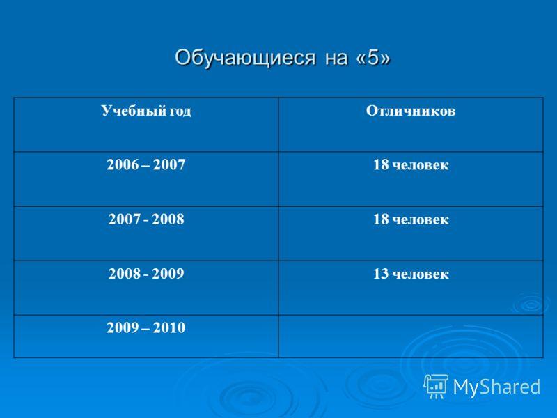 Обучающиеся на «5» Обучающиеся на «5» Учебный годОтличников 2006 – 200718 человек 2007 - 200818 человек 2008 - 200913 человек 2009 – 2010