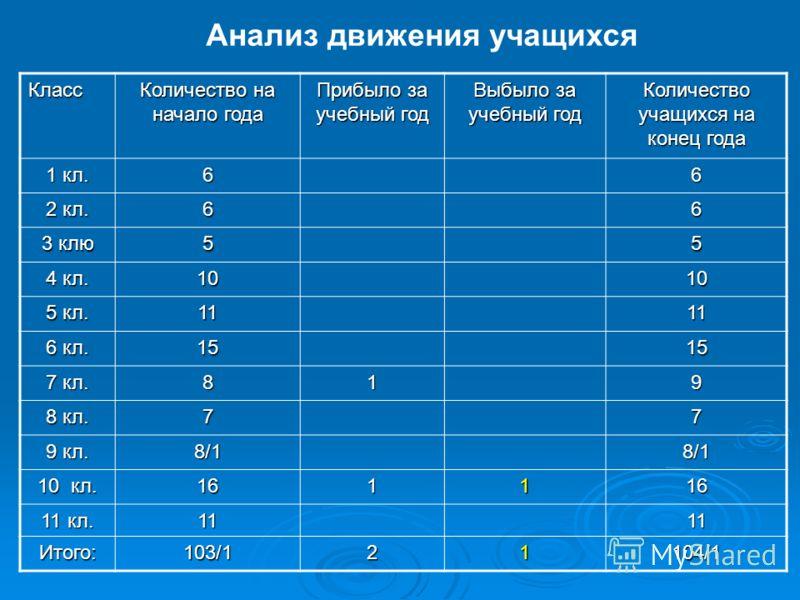 Класс Количество на начало года Прибыло за учебный год Выбыло за учебный год Количество учащихся на конец года 1 кл. 66 2 кл. 66 3 клю 55 4 кл. 1010 5 кл. 1111 6 кл. 1515 7 кл. 819 8 кл. 77 9 кл. 8/18/1 10 кл. 161116 11 кл. 1111 Итого:103/121104/1 Ан