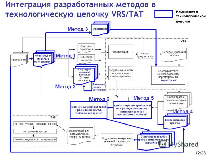 12/25 Интеграция разработанных методов в технологическую цепочку VRS/TAT Изменения в технологической цепочке