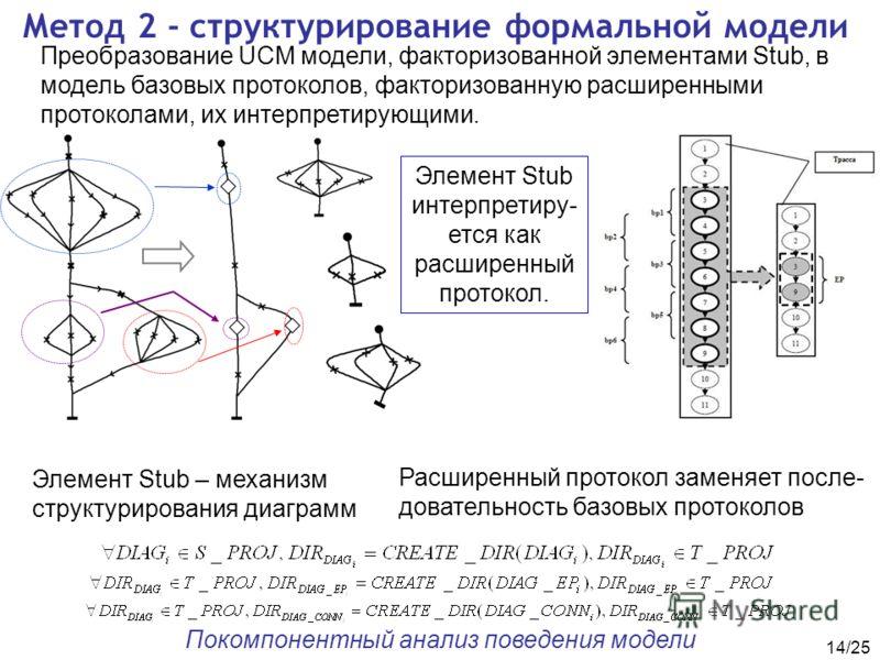 14/25 Метод 2 - структурирование формальной модели Преобразование UCM модели, факторизованной элементами Stub, в модель базовых протоколов, факторизованную расширенными протоколами, их интерпретирующими. Покомпонентный анализ поведения модели Расшире