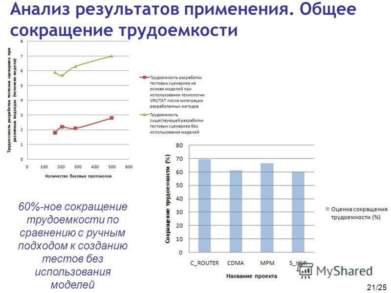 21/25 Анализ результатов применения. Общее сокращение трудоемкости 60%-ное сокращение трудоемкости по сравнению с ручным подходом к созданию тестов без использования моделей