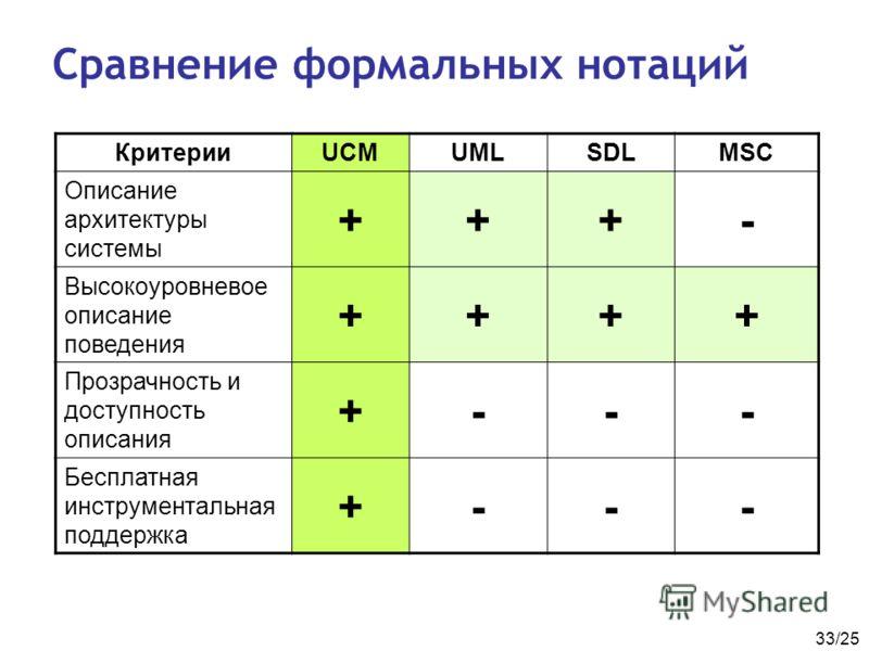 33/25 Сравнение формальных нотаций КритерииUCMUMLSDLMSC Описание архитектуры системы +++- Высокоуровневое описание поведения ++++ Прозрачность и доступность описания +--- Бесплатная инструментальная поддержка +---