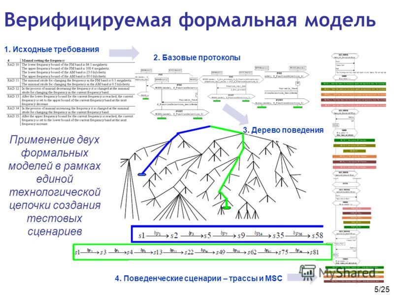 5/25 1. Исходные требования 2. Базовые протоколы 3. Дерево поведения 4. Поведенческие сценарии – трассы и MSC Верифицируемая формальная модель Применение двух формальных моделей в рамках единой технологической цепочки создания тестовых сценариев