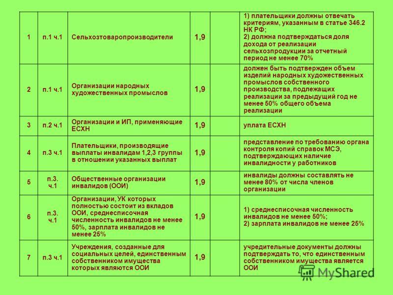 1п.1 ч.1Сельхозтоваропроизводители 1,9 1) плательщики должны отвечать критериям, указанным в статье 346.2 НК РФ; 2) должна подтверждаться доля дохода от реализации сельхозпродукции за отчетный период не менее 70% 2п.1 ч.1 Организации народных художес