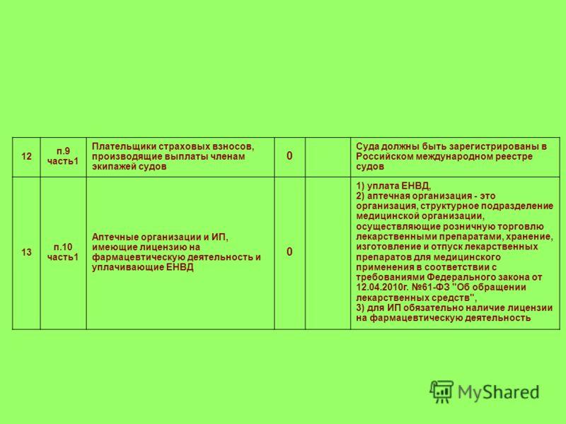12 п.9 часть1 Плательщики страховых взносов, производящие выплаты членам экипажей судов 0 Суда должны быть зарегистрированы в Российском международном реестре судов 13 п.10 часть1 Аптечные организации и ИП, имеющие лицензию на фармацевтическую деятел