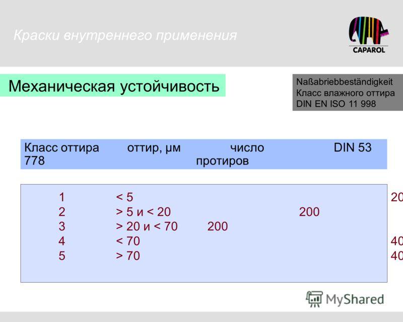 Механическая устойчивость Naßabriebbeständigkeit Класс влажного оттира DIN EN ISO 11 998 1< 5200 2> 5 и < 20200уст. истиранию 3> 20 и < 70200уст. мытью 4< 7040 5> 7040 Класс оттираоттир, µмчисло DIN 53 778протиров Краски внутреннего применения