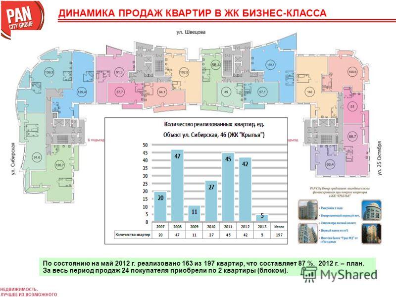 По состоянию на май 2012 г. реализовано 163 из 197 квартир, что составляет 87 %. 2012 г. – план. За весь период продаж 24 покупателя приобрели по 2 квартиры (блоком). ДИНАМИКА ПРОДАЖ КВАРТИР В ЖК БИЗНЕС-КЛАССА