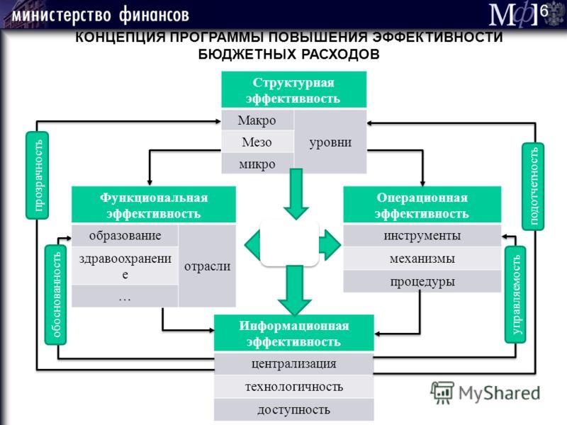 5 БАЗОВЫЕ УСЛОВИЯ ЭФФЕКТИВНОСТИ БЮДЖЕТНЫХ РАСХОДОВ - ЖЕСТКИЕ БЮДЖЕТНЫЕ (САМО)ОГРАНИЧЕНИЯ 1.Консервативные прогнозы 2.Фискальные правила (ограничения дефицита) 3.Удлинение горизонта планирования 4.Среднесрочные потолки расходов 5.Полный учет действующ