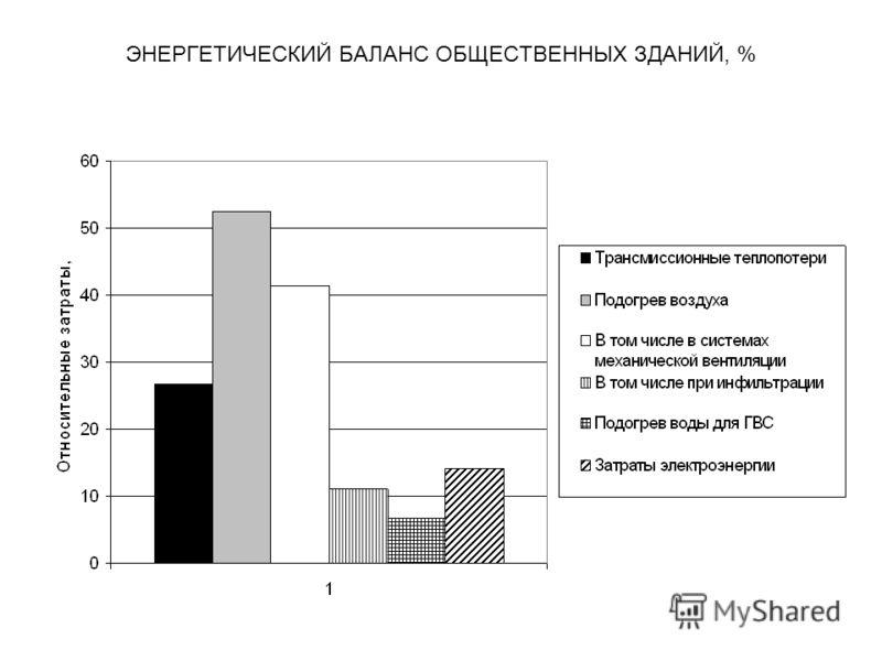 ЭНЕРГЕТИЧЕСКИЙ БАЛАНС ОБЩЕСТВЕННЫХ ЗДАНИЙ, %