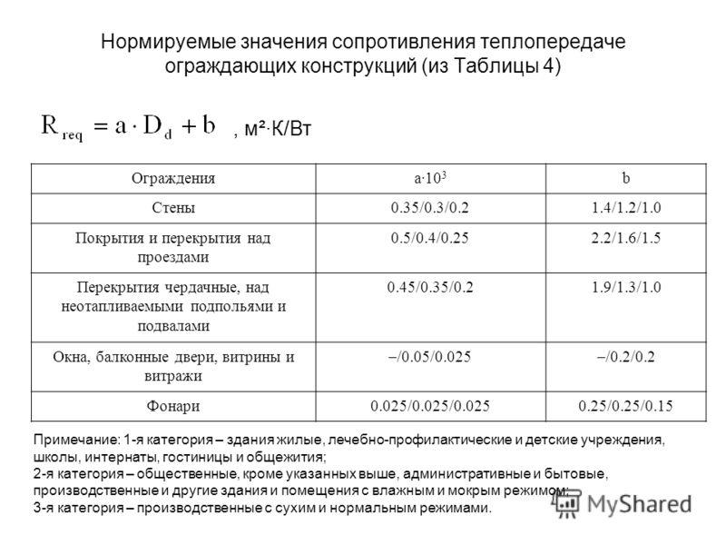 Нормируемые значения сопротивления теплопередаче ограждающих конструкций (из Таблицы 4), м²·К/Вт Огражденияa·10 3 b Стены0.35/0.3/0.21.4/1.2/1.0 Покрытия и перекрытия над проездами 0.5/0.4/0.252.2/1.6/1.5 Перекрытия чердачные, над неотапливаемыми под