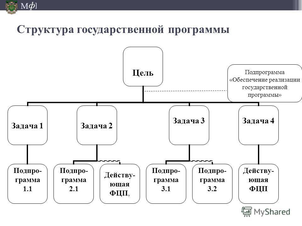 М ] ф Структура государственной программы 22.05.2014 Подпрограмма «Обеспечение реализации государственной программы»
