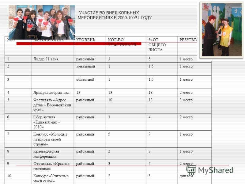 УЧАСТИЕ ВО ВНЕШКОЛЬНЫХ МЕРОПРИЯТИЯХ В 2009-10 УЧ. ГОДУ МЕРОПРИЯТИЕУРОВЕНЬКОЛ-ВО УЧАСТНИКОВ % ОТ ОБЩЕГО ЧИСЛА РЕЗУЛЬТАТ 1Лидер 21 векарайонный351 место 2зональный11,51 место 3областной11,51 место 4Ярмарка добрых дел13 182 место 5Фестиваль «Адрес детва