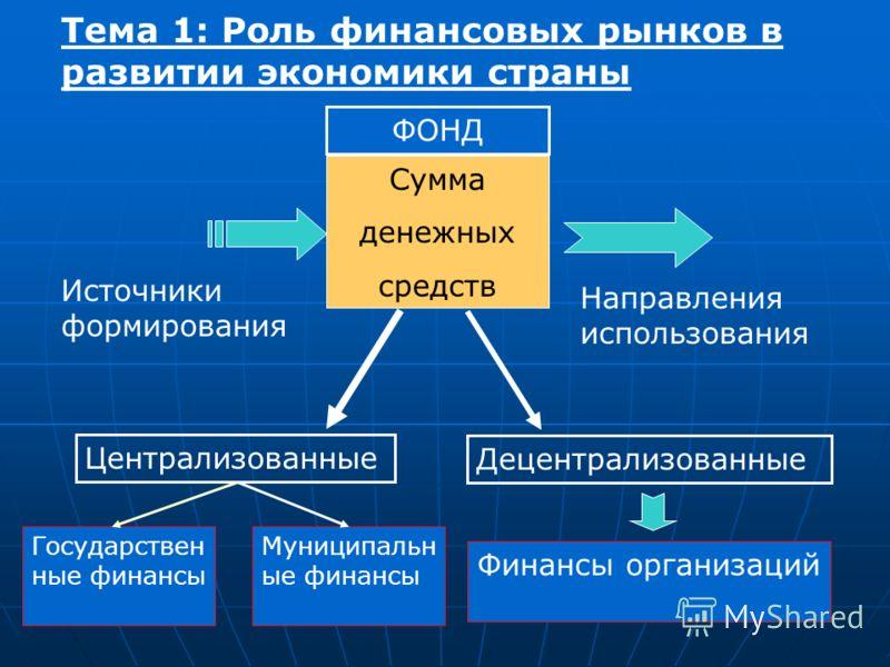 Тема 1: Роль финансовых рынков в развитии экономики страны Сумма денежных средств Источники формирования Направления использования ФОНД Централизованные Децентрализованные Государствен ные финансы Муниципальн ые финансы Финансы организаций