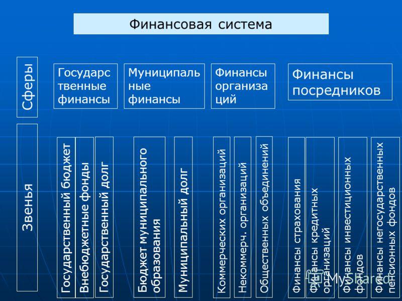 Финансовая система сферы звенья