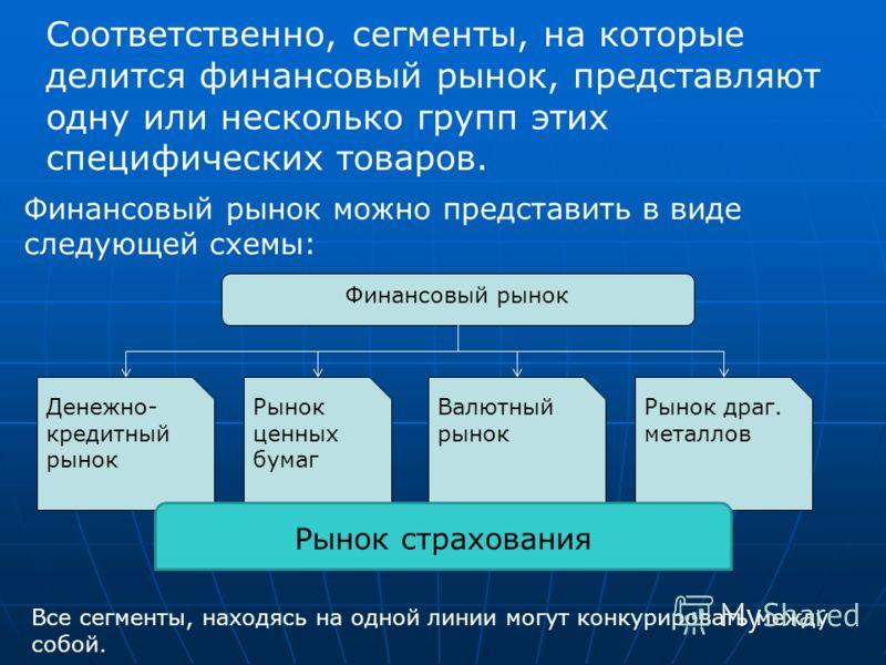 1: Роль финансовых рынков