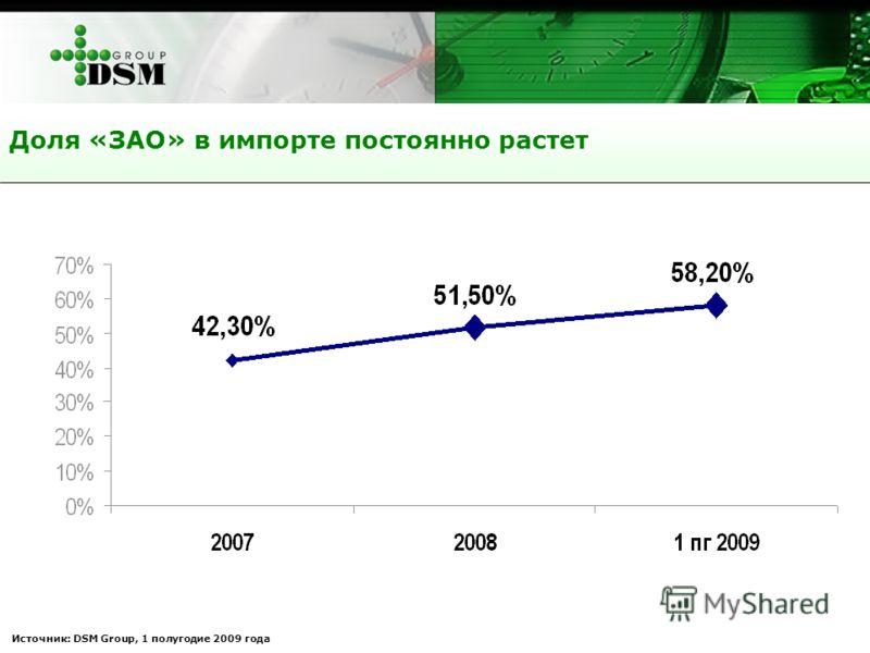 Доля «ЗАО» в импорте постоянно растет Источник: DSM Group, 1 полугодие 2009 года