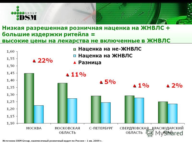Наценка на не-ЖНВЛС Наценка на ЖНВЛС Разница Низкая разрешенная розничная наценка на ЖНВЛС + большие издержки ритейла = высокие цены на лекарства не включенные в ЖНВЛС Источник: DSM Group, ежемесячный розничный аудит по России – 1 кв. 2009 г.