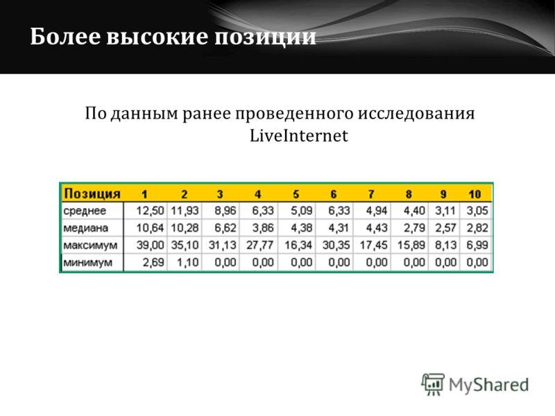 По данным ранее проведенного исследования LiveInternet