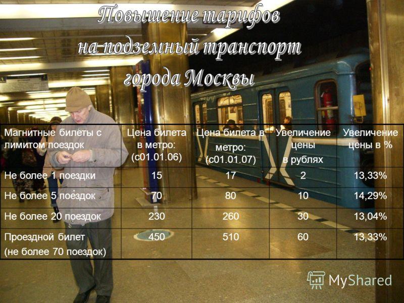 Магнитные билеты с лимитом поездок Цена билета в метро: (с01.01.06) Цена билета в метро: (с01.01.07) Увеличение цены в рублях Увеличение цены в % Не более 1 поездки1517213,33% Не более 5 поездок70801014,29% Не более 20 поездок2302603013,04% Проездной