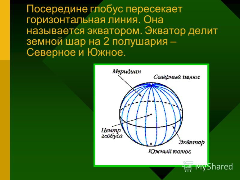 Посередине глобус пересекает горизонтальная линия. Она называется экватором. Экватор делит земной шар на 2 полушария – Северное и Южное.