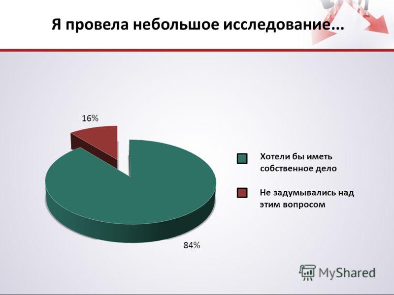 16% 84% Хотели бы иметь собственное дело Не задумывались над этим вопросом Я провела небольшое исследование...