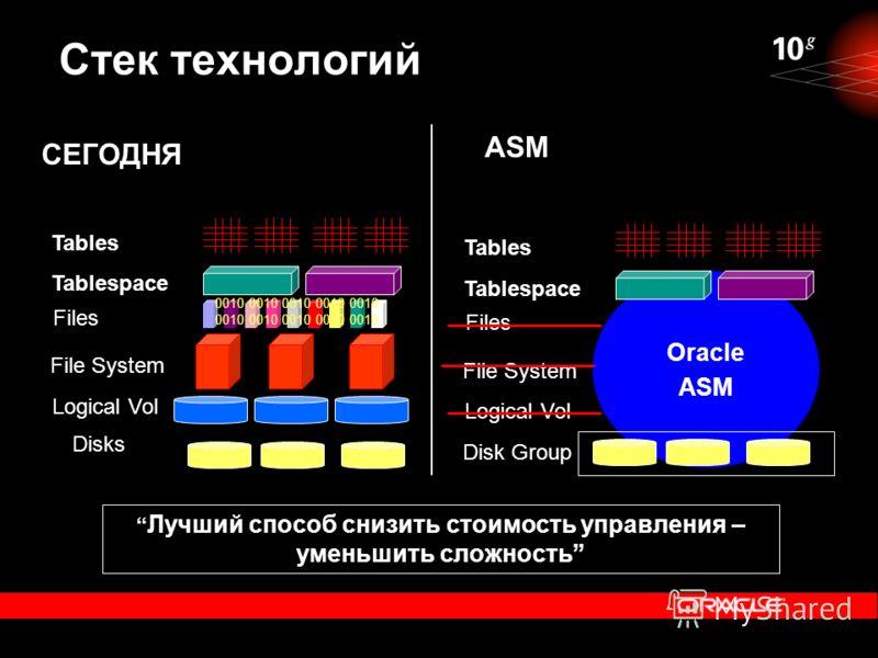 Oracle ASM Стек технологий Disks Logical Vol File System 0010 0010 0010 0010 0010 Files Tablespace Tables Disk Group Logical Vol File System Files Tablespace Tables СЕГОДНЯ ASM Лучший способ снизить стоимость управления – уменьшить сложность